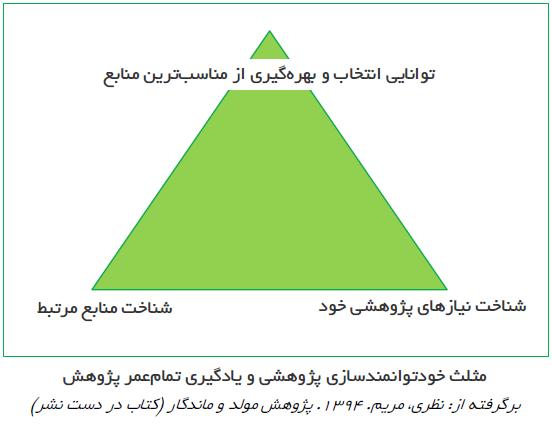 مثلث خودتوانمندسازی پژوهشی و یادگیری تمامعمر