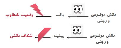 چارچوببندی پژوهش- maryamnazari